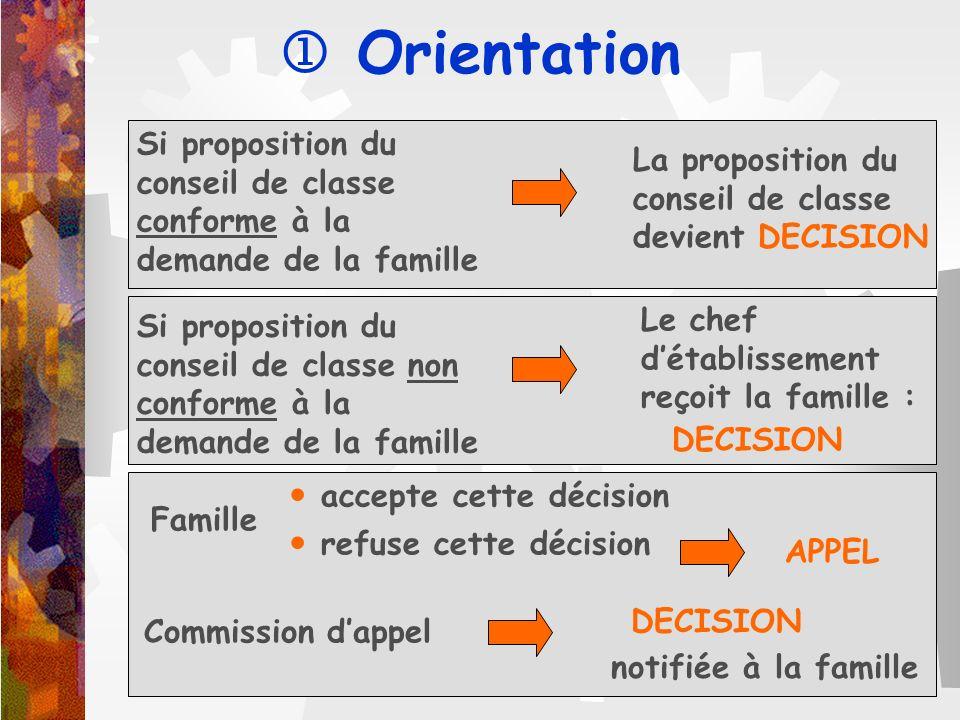  Orientation Si proposition du conseil de classe conforme à la demande de la famille. La proposition du.