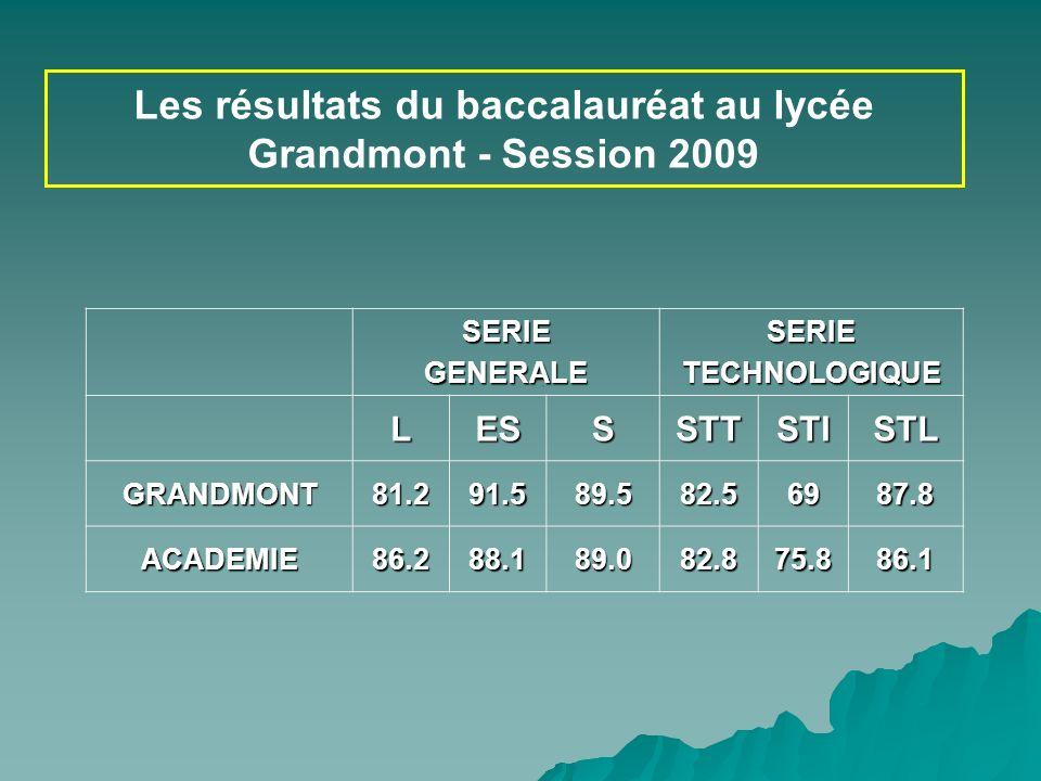Les résultats du baccalauréat au lycée Grandmont - Session 2009