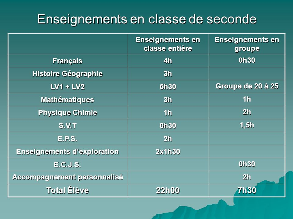 Enseignements en classe de seconde