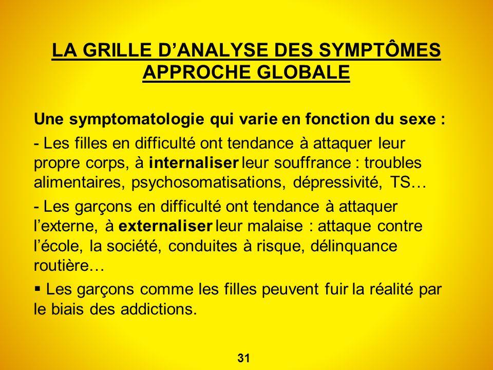 LA GRILLE D'ANALYSE DES SYMPTÔMES APPROCHE GLOBALE