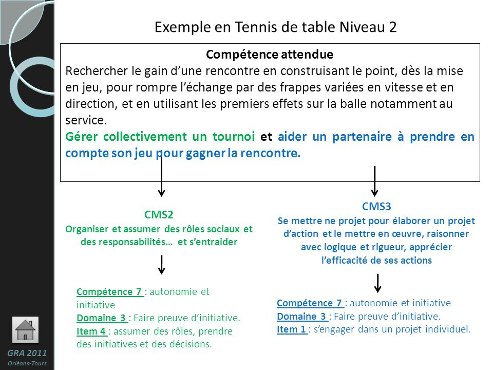 Exemple en Tennis de table Niveau 2
