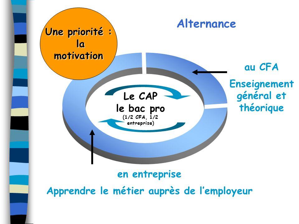 Alternance Une priorité : la motivation au CFA