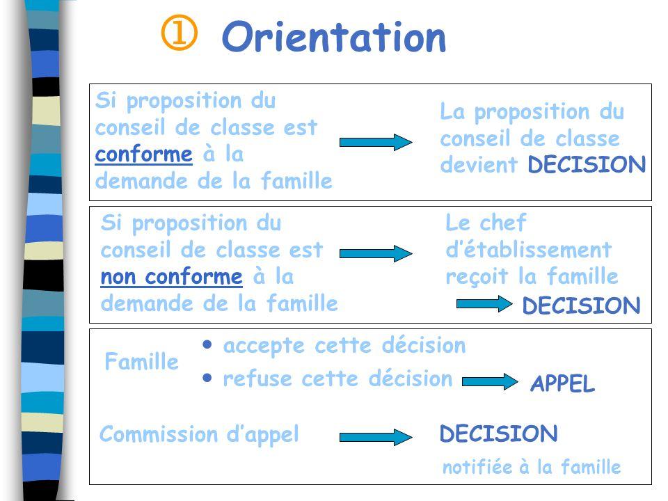  Orientation. Si proposition du conseil de classe est conforme à la demande de la famille. La proposition du.