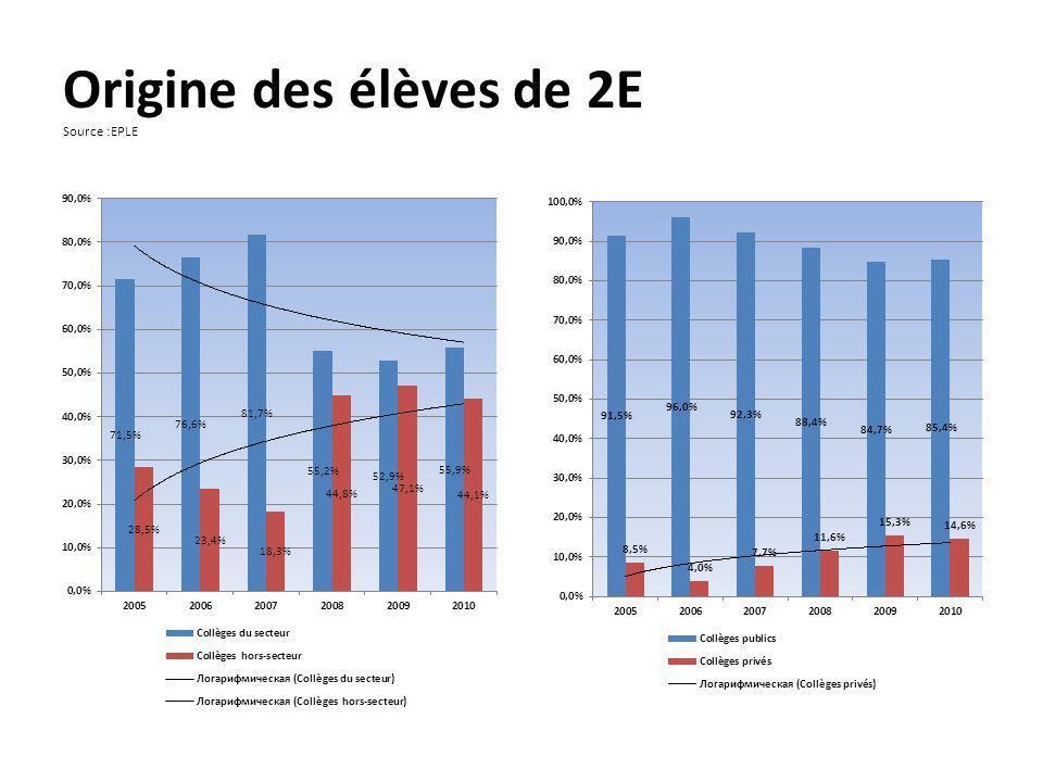 Origine des élèves de 2E Source :EPLE