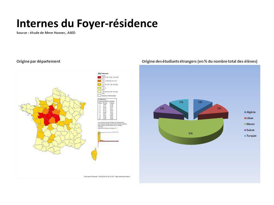 Internes du Foyer-résidence Source : étude de Mme Hoover, ASED