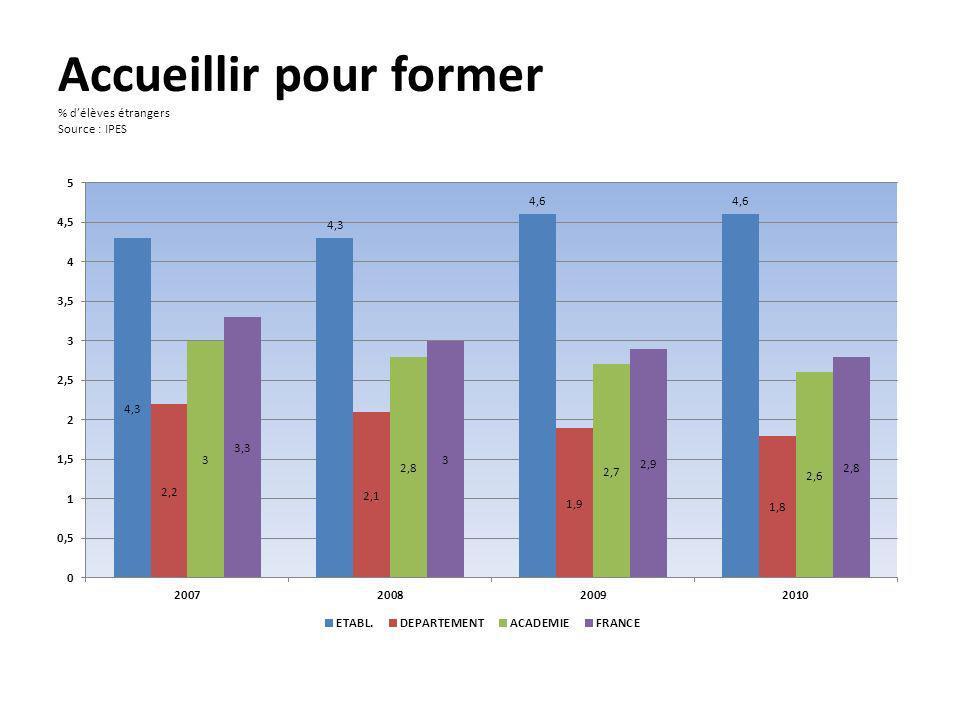 Accueillir pour former % d'élèves étrangers Source : IPES