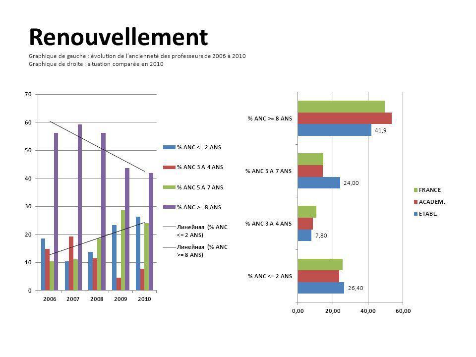 Renouvellement Graphique de gauche : évolution de l'ancienneté des professeurs de 2006 à 2010 Graphique de droite : situation comparée en 2010