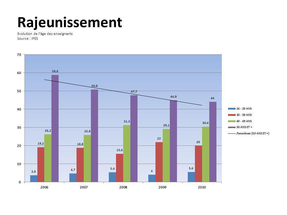 Rajeunissement Evolution de l'âge des enseignants Source : IPES