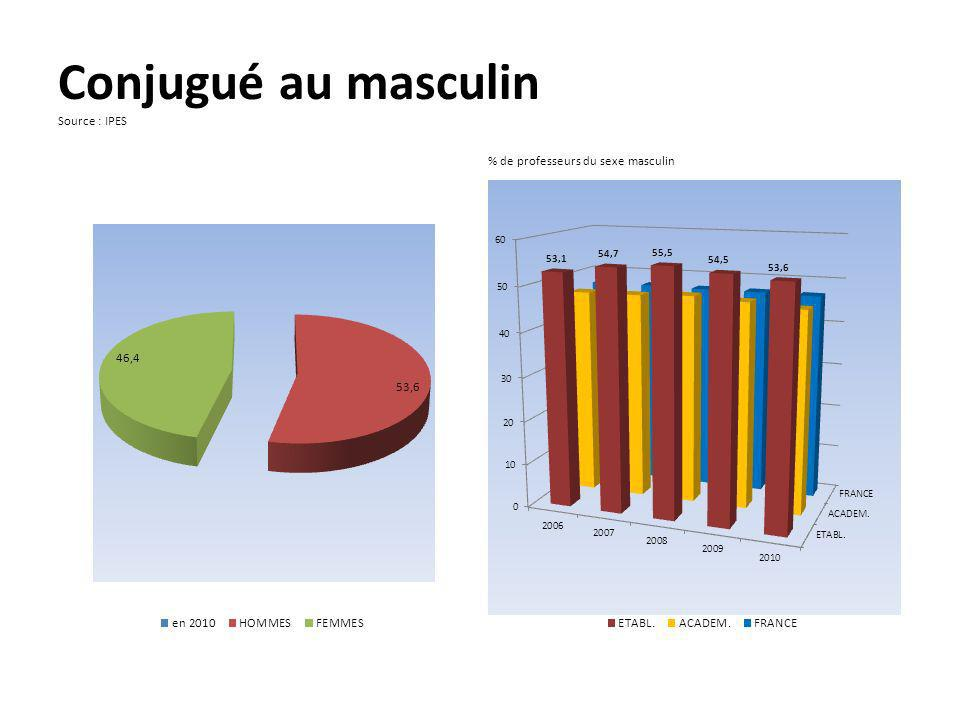 Conjugué au masculin Source : IPES