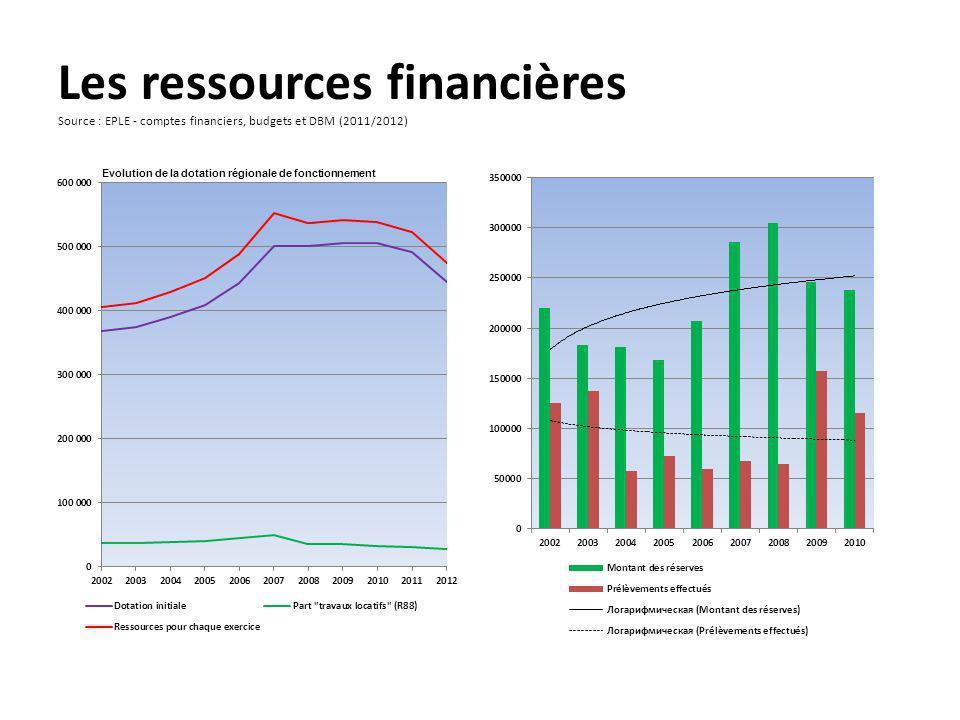 Les ressources financières Source : EPLE - comptes financiers, budgets et DBM (2011/2012)