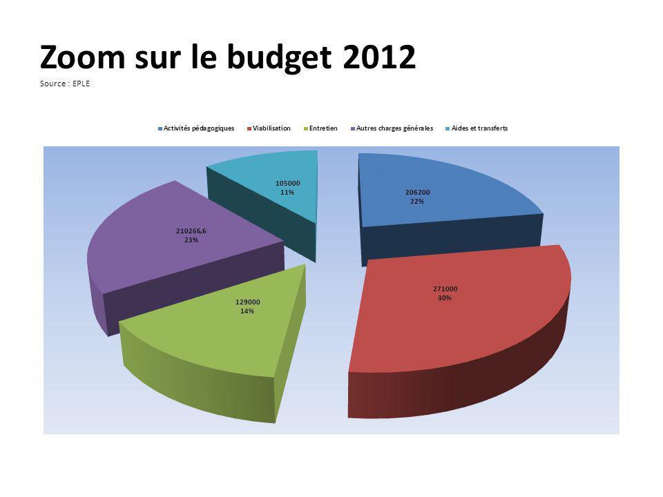 Zoom sur le budget 2012 Source : EPLE