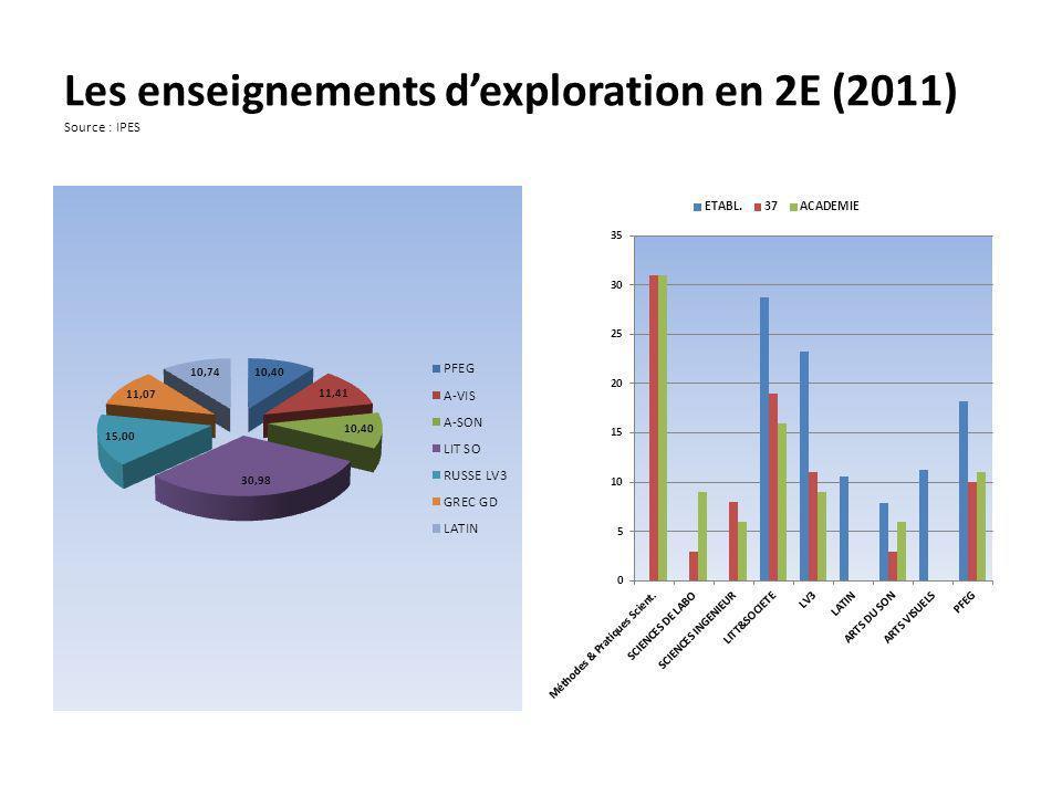 Les enseignements d'exploration en 2E (2011) Source : IPES