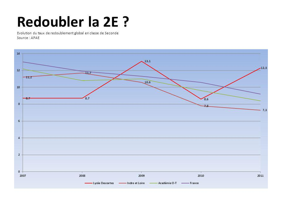 Redoubler la 2E Evolution du taux de redoublement global en classe de Seconde Source : APAE