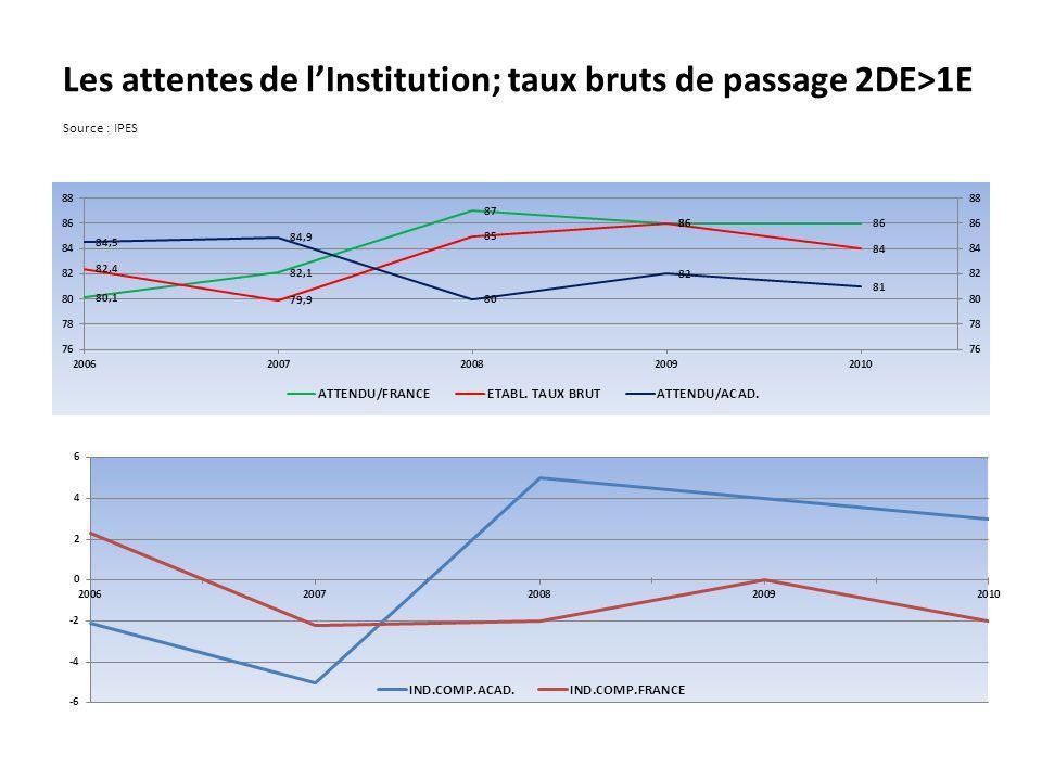 Les attentes de l'Institution; taux bruts de passage 2DE>1E Source : IPES