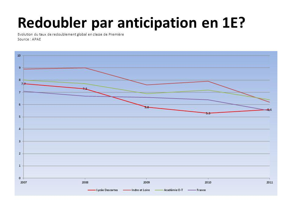 Redoubler par anticipation en 1E