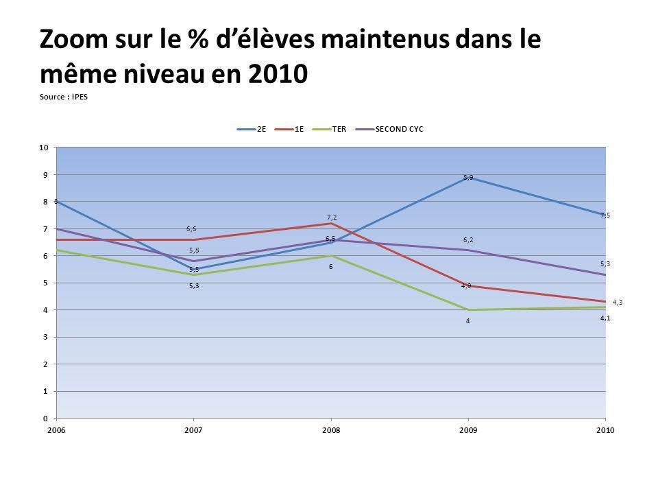 Zoom sur le % d'élèves maintenus dans le même niveau en 2010 Source : IPES