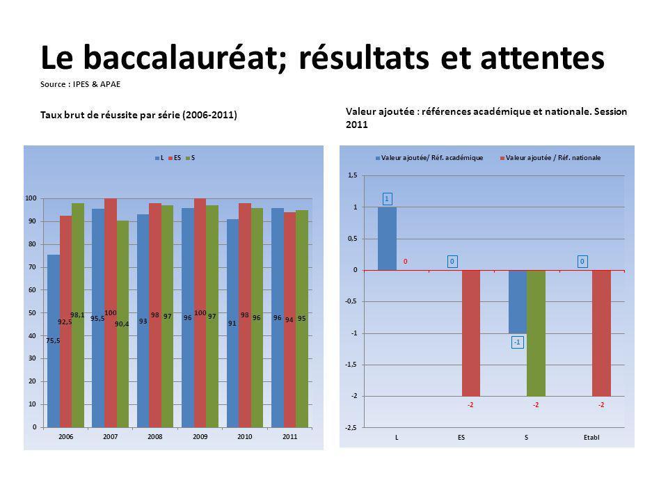 Le baccalauréat; résultats et attentes Source : IPES & APAE