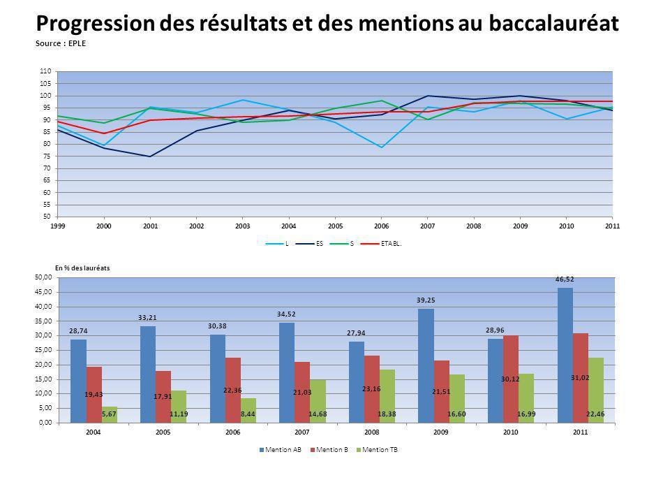 Progression des résultats et des mentions au baccalauréat Source : EPLE