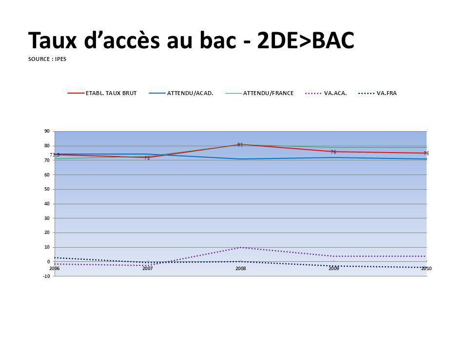 Taux d'accès au bac - 2DE>BAC SOURCE : IPES