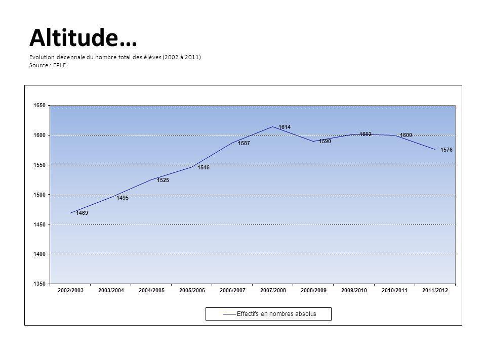 Altitude… Evolution décennale du nombre total des élèves (2002 à 2011) Source : EPLE