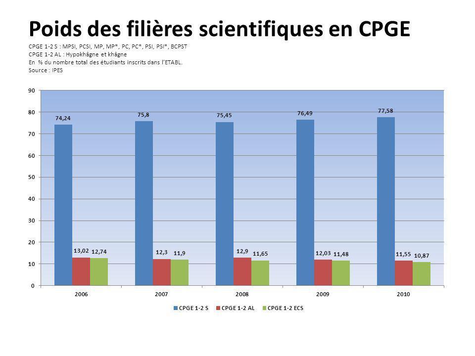 Poids des filières scientifiques en CPGE CPGE 1-2 S : MPSI, PCSI, MP, MP*, PC, PC*, PSI, PSI*, BCPST CPGE 1-2 AL : Hypokhâgne et khâgne En % du nombre total des étudiants inscrits dans l'ETABL.