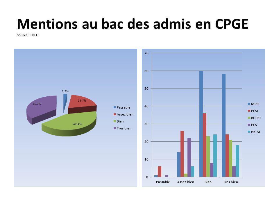 Mentions au bac des admis en CPGE Source : EPLE