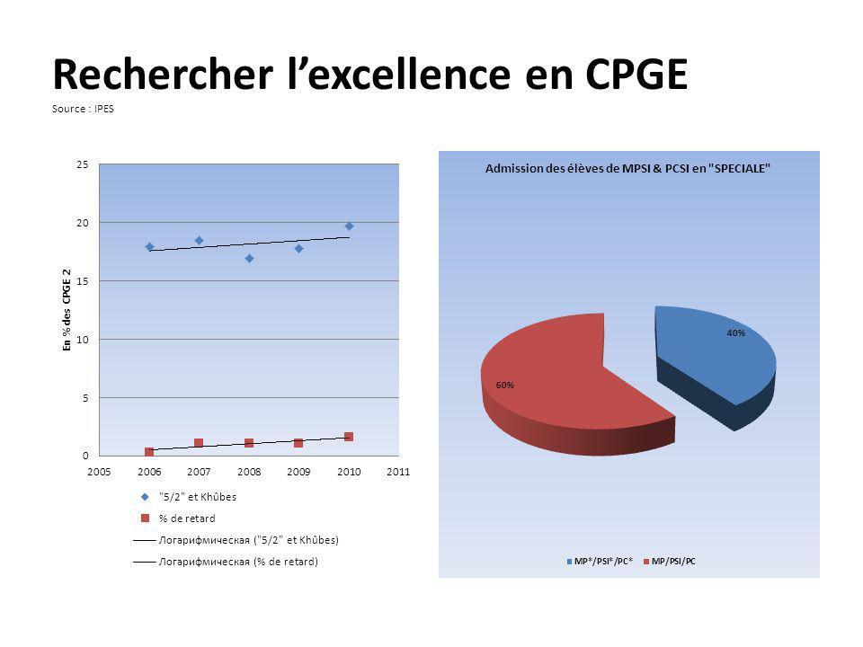 Rechercher l'excellence en CPGE Source : IPES