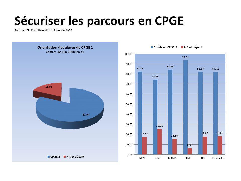 Sécuriser les parcours en CPGE Source : EPLE, chiffres disponibles de 2008