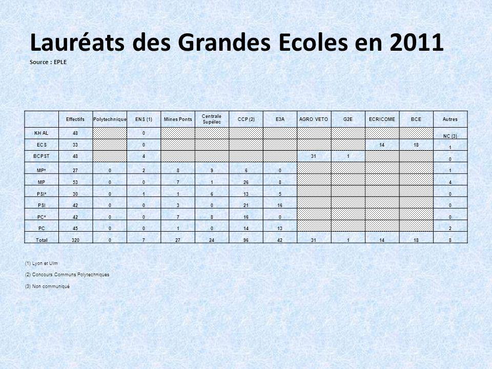 Lauréats des Grandes Ecoles en 2011 Source : EPLE