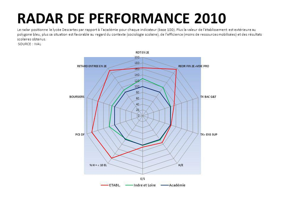 RADAR DE PERFORMANCE 2010 Le radar positionne le lycée Descartes par rapport à l'académie pour chaque indicateur (base 100).