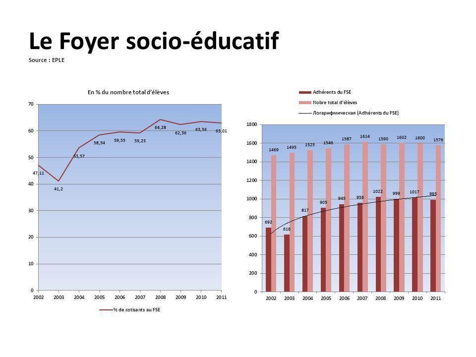 Le Foyer socio-éducatif Source : EPLE