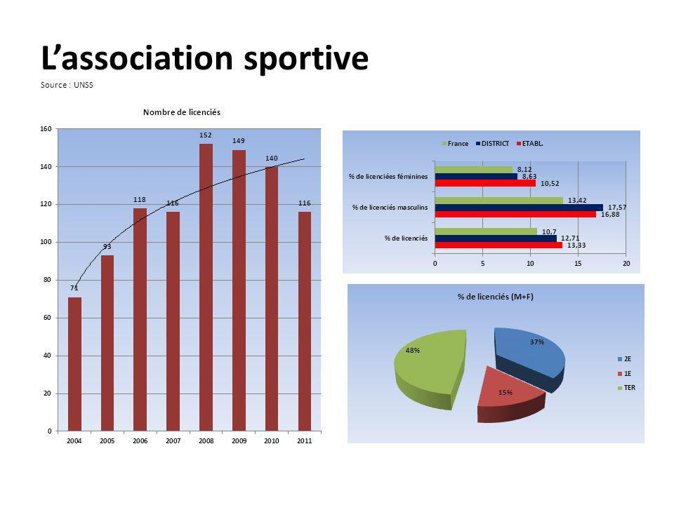 L'association sportive Source : UNSS