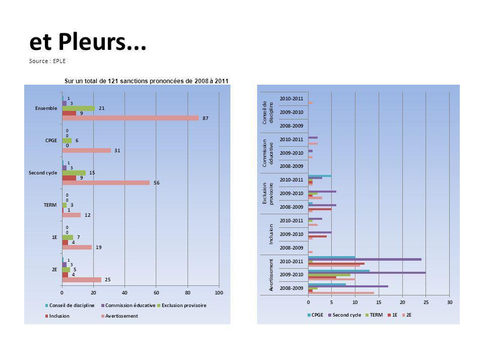 et Pleurs... Source : EPLE Sur un total de 121 sanctions prononcées de 2008 à 2011