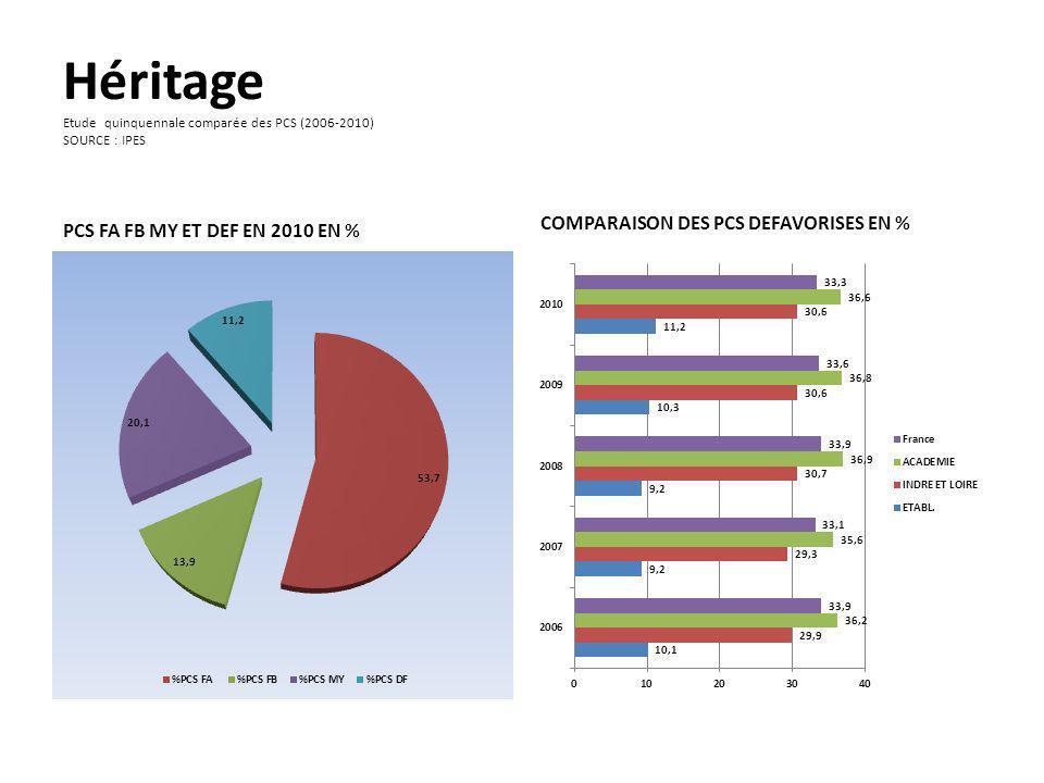 Héritage Etude quinquennale comparée des PCS (2006-2010) SOURCE : IPES