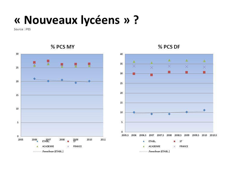 « Nouveaux lycéens » Source : IPES