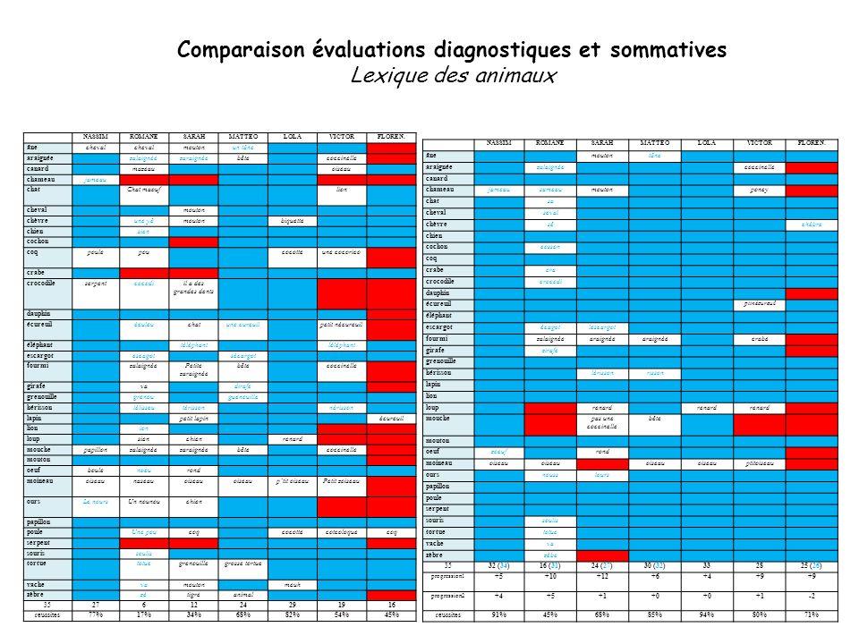 Comparaison évaluations diagnostiques et sommatives