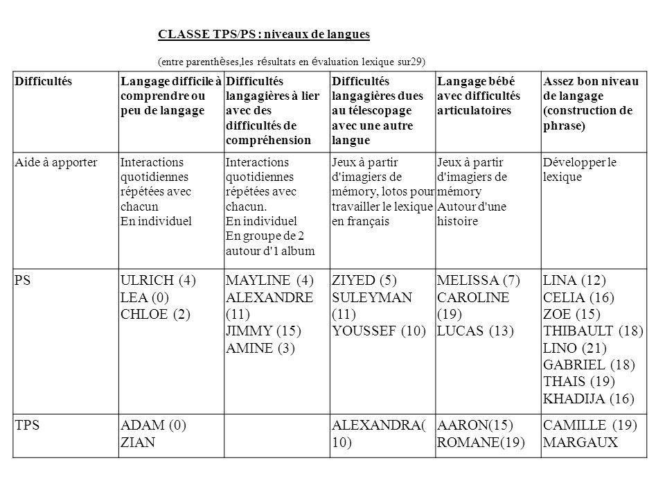 PS ULRICH (4) LEA (0) CHLOE (2) MAYLINE (4) ALEXANDRE (11) JIMMY (15)