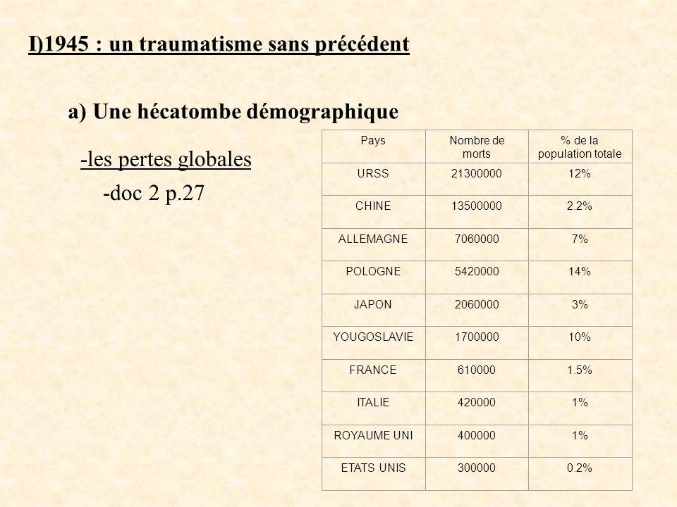 % de la population totale