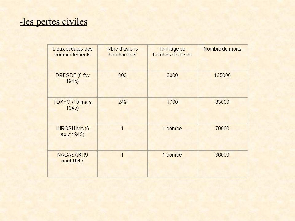 -les pertes civiles Lieux et dates des bombardements