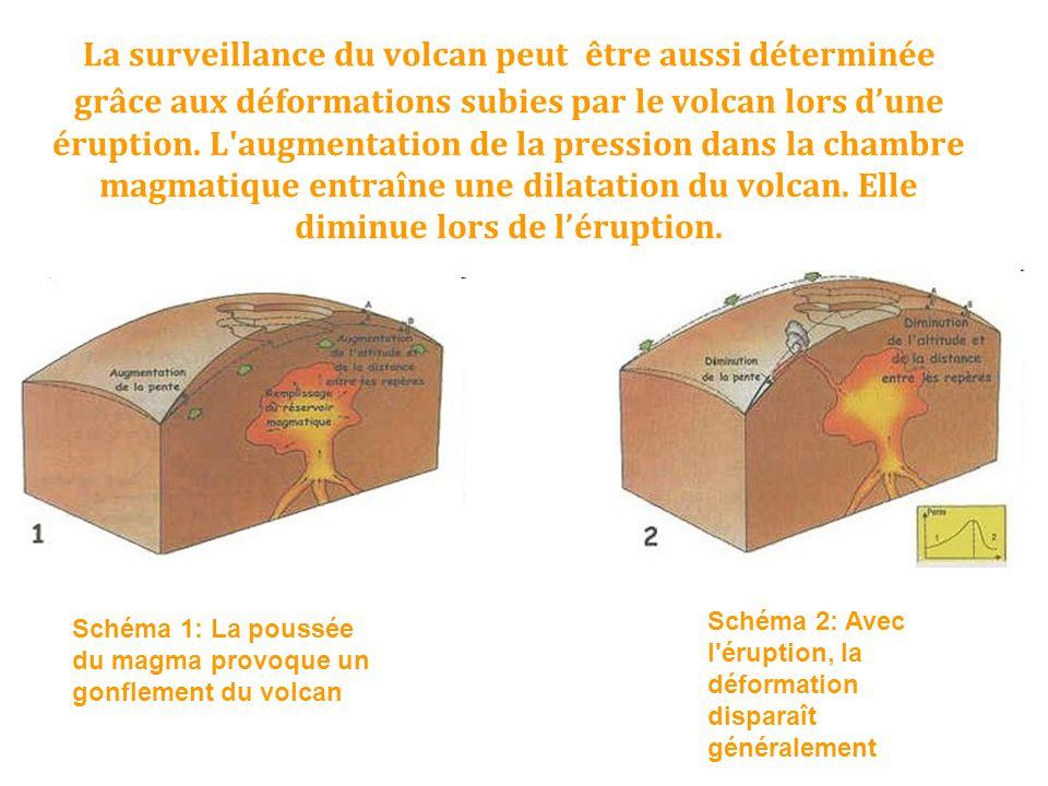 La surveillance du volcan peut être aussi déterminée grâce aux déformations subies par le volcan lors d'une éruption. L augmentation de la pression dans la chambre magmatique entraîne une dilatation du volcan. Elle diminue lors de l'éruption.