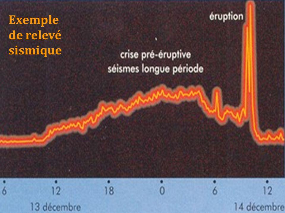 Exemple de relevé sismique