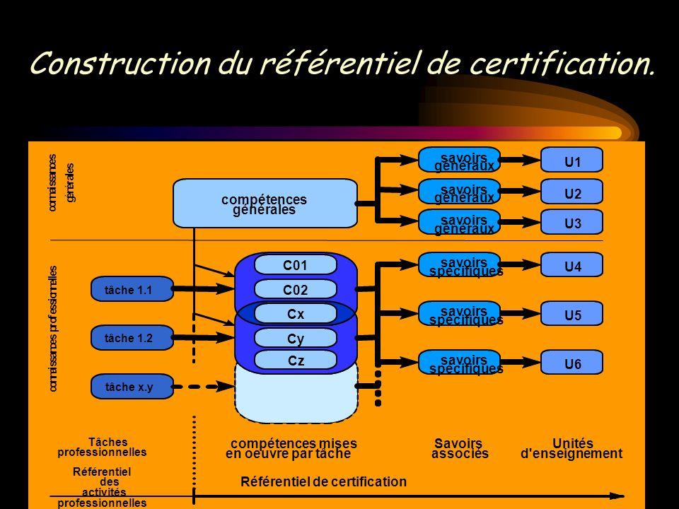 Construction du référentiel de certification.