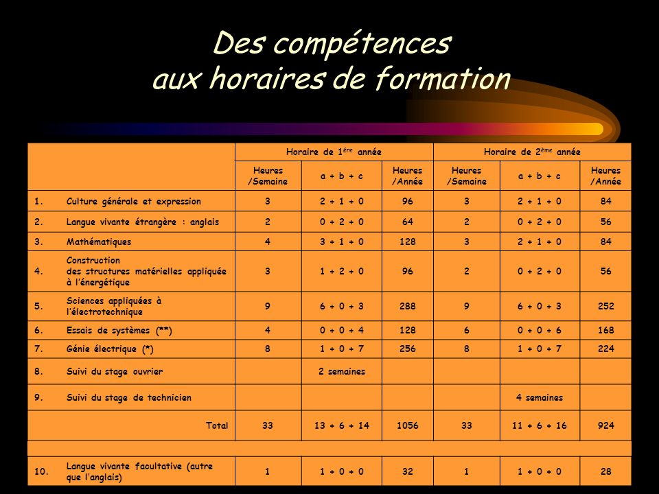 Des compétences aux horaires de formation