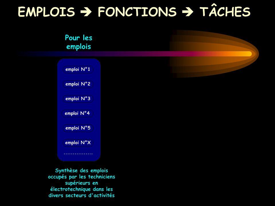 EMPLOIS  FONCTIONS  TÂCHES