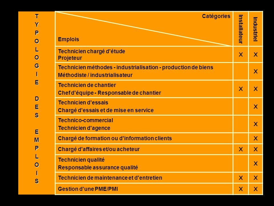 T Y P O L G I E D S M Catégories Installateur Industriel Emplois