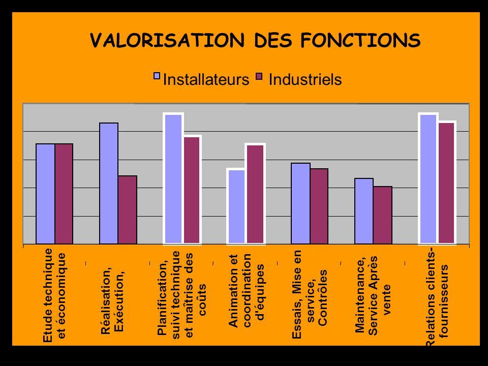 VALORISATION DES FONCTIONS