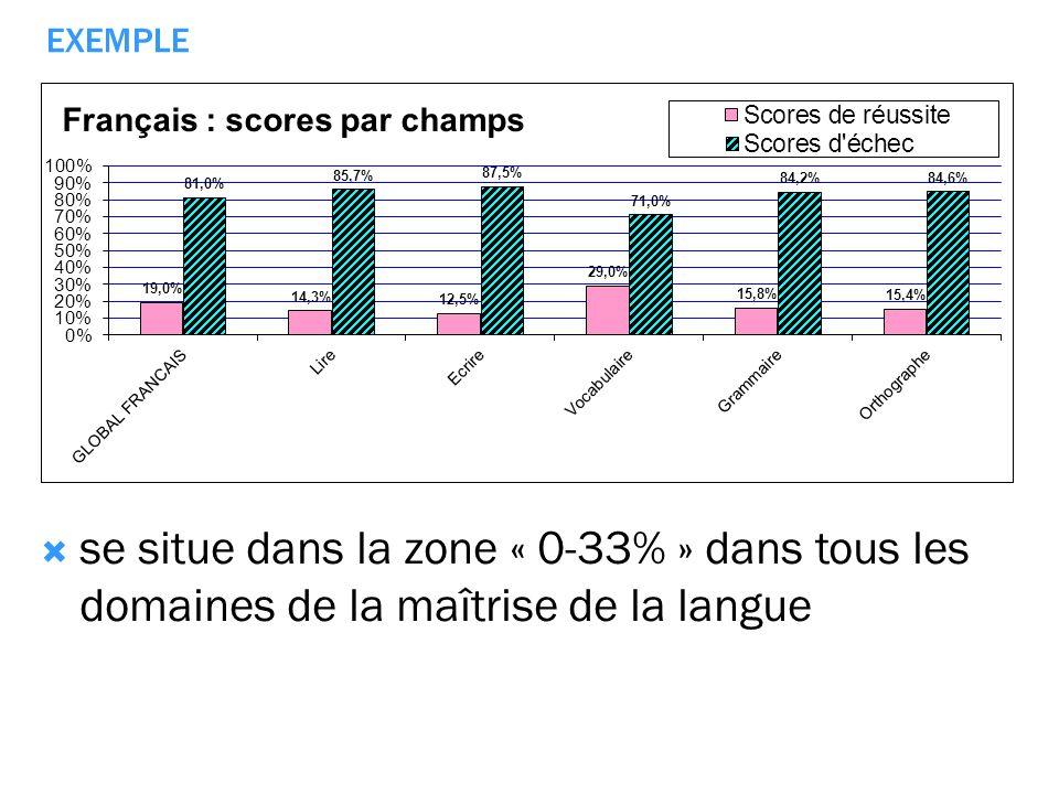 EXEMPLE se situe dans la zone « 0-33% » dans tous les domaines de la maîtrise de la langue
