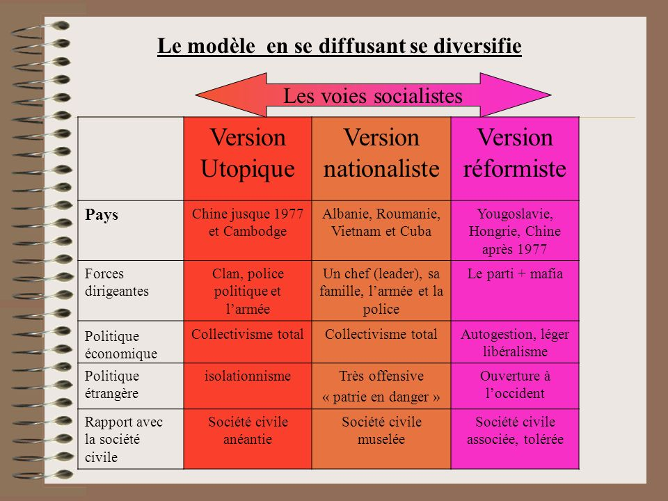 Version Utopique Version nationaliste Version réformiste