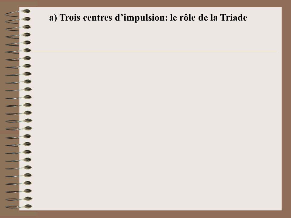 a) Trois centres d'impulsion: le rôle de la Triade