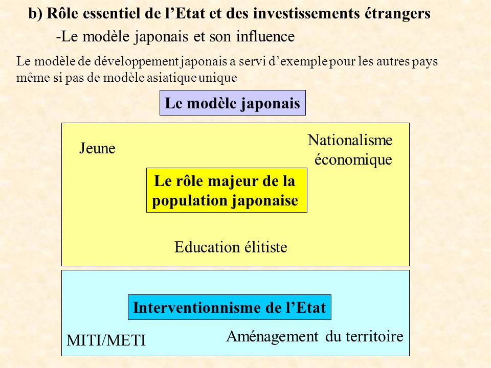 Interventionnisme de l'Etat
